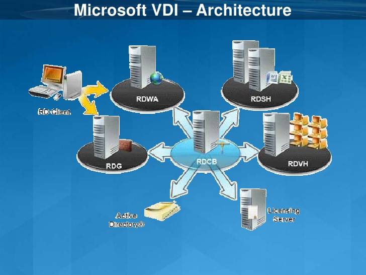 planning-deploying-and-managing-a-microsoft-vdi-infrastructure-slides-translated-to-english-7-728